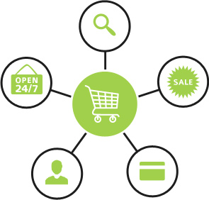 E Commerce Online Shopping
